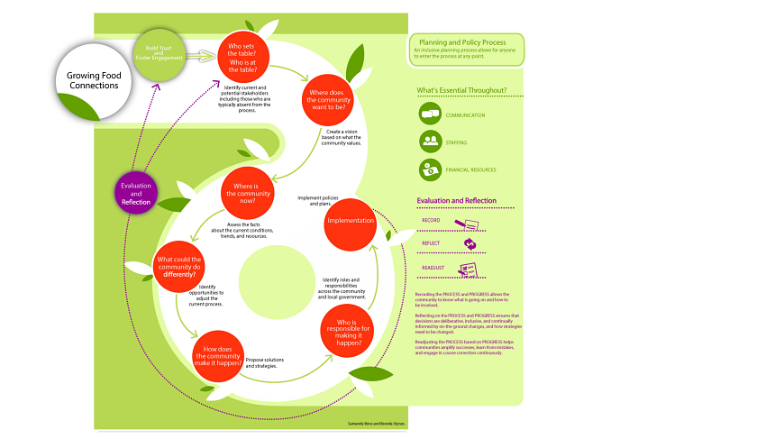 Food_Planning_for_Communities_Diagram-85